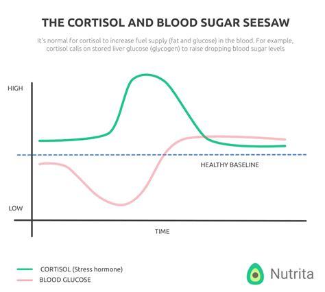 keto diet affect stress hormones nutrita