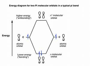 Bonding And Antibonding Pi Orbitals  U2013 Master Organic Chemistry