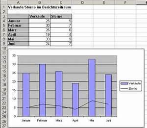 Excel Kalenderwoche Berechnen : wie kann ich bei excel verschiedene diagrammtypen in einem diagramm kombinieren webmacher ~ Themetempest.com Abrechnung
