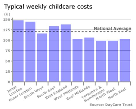what is the average cost of preschool news education cost of childcare soars 397