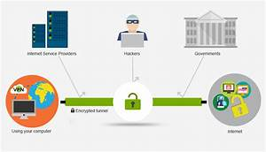 What Is A Vpn  Begginers Guide For Virtual Private Networks