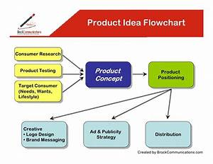 Product Idea Flowchart