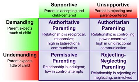 parenting styles   effects lifetime