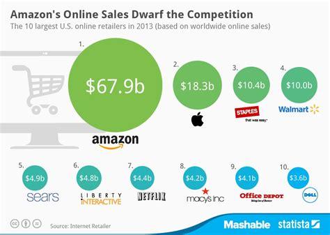 amazonia si鑒e social amazon è il colosso delle vendite on line per il 2013