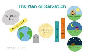 Plan of Salvation Visual Aids