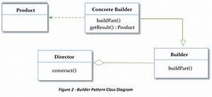 Builder Pattern With Java Examples