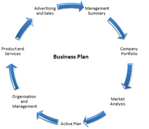 Business Plan Why Should You Create A Business Plan For Your Home Business 2 Why Ecommerce Store Need A Strategic Business Plan