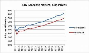 Figure 5. EIA Forecast of Natural Gas prices for ...