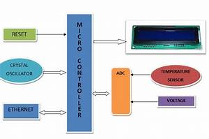 Industrial Parameters Monitoring System Through Smartphone