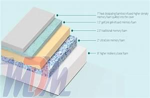 Bamboo memory foam mattresscooling gel memory foam for Bed boss revolution