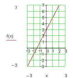 Schnittpunkt Y Achse Berechnen : einf hrung lineare funktionen ~ Themetempest.com Abrechnung