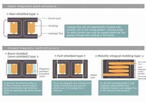 Selection Guide For Power Inductors In Consideration Of