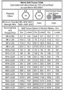 Wheel Lug Nut Torque Specification Chart