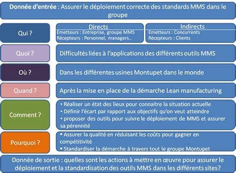 bureau des stages 5 la standardisation pour une démarche lean manufacturing