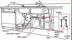 Kitchen Sink Parts Names