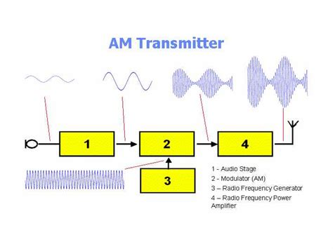 Simple Transistors Based Transmitter Circuit