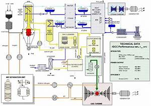 Thermal Power Plants  231906749894  U2013 Power Plant Flow