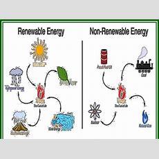 "Remix Of ""renewable And Nonrenewable Resources"""