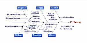 Calidad De La Administracion  Diagrama De Ishikawa  O