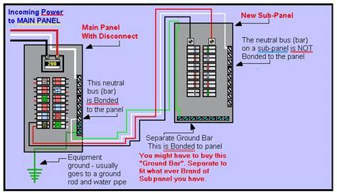 i a 4 circuit lug panel converted to a breaker system via a backfed breaker