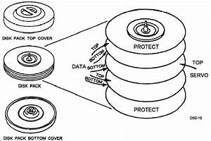 Magnetic Disk And Tape