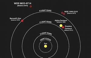 Amateur Astronomer Chases Down Barnard's Star – You Can Too!