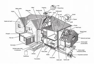 House Surveys - The Different Types And Costs