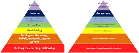 career development theories coaching models the pyramid