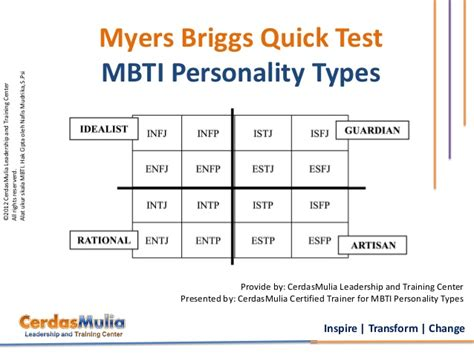 Myers Briggs Mbti Personality Types Indonesia