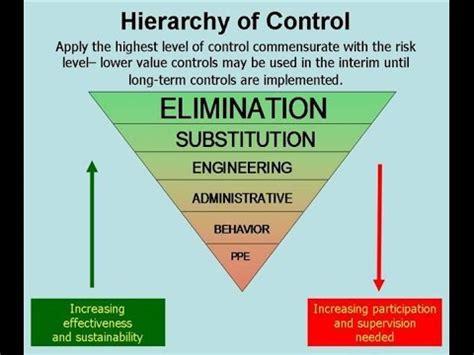hierarchy  control  urdu hindi youtube