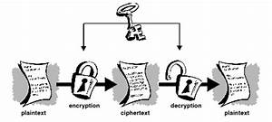 How Pgp Works