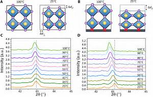 Strained Hybrid Perovskite Thin Films And Their Impact On