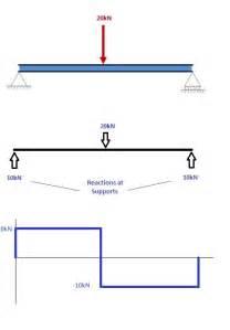 Shear Force Bending Moment Diagram Beam