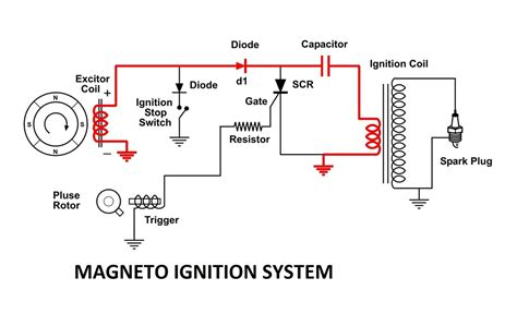 Battery And Magneto Ignition