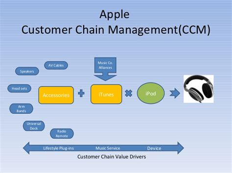 Email Caign Management Adestra Email Customer Chain Management