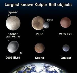Haumea (2003 EL61) Family