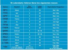 El Calendario Hebreo Bíblico y Las Fiestas Levíticas de