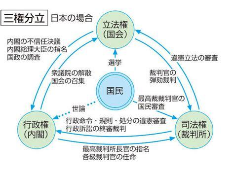 三 権 分立 の 関係 図