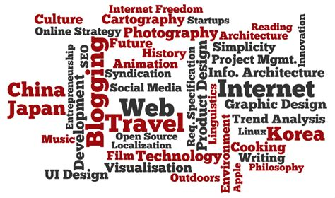 """Things That Interest Me  Creating A """"word Cloud"""" Of Your"""