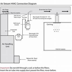 Air Stream Single Hvac Scent Diffuser  Home Or Business