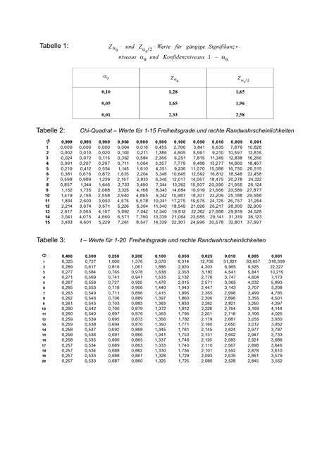 beispiele und aufgaben im modul chi quadrat tests