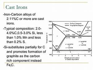 Iron Carbon Diagram Presentation