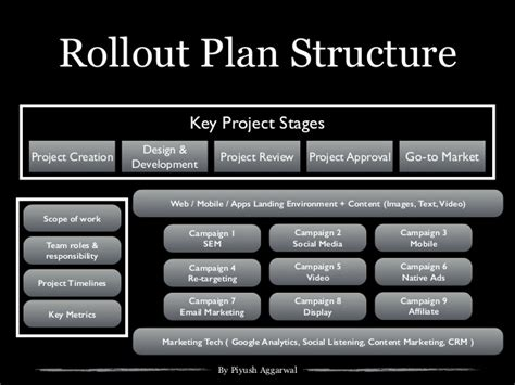Project Rollout Template by Digital Strategy Template For Startups Small Business