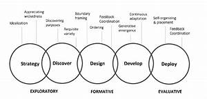 Design Principles Mapped To Design Model