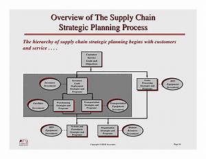Supply Chain Strategy Profile