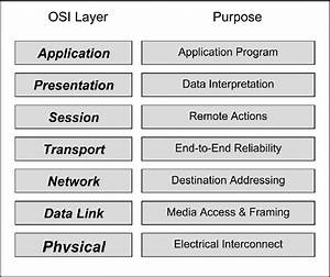 The Layers Of The Iso  Osi Model And Their Purposes In The