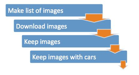images   hours automating deep learning dataset