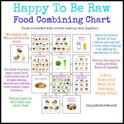 Raw Vegan Food Combining Chart
