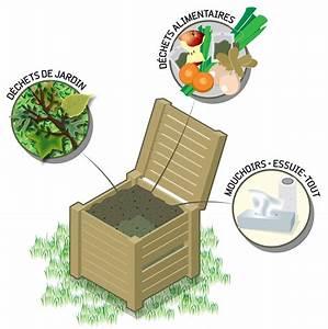 Composteur Pas Cher Bois : composter ses d chets ~ Zukunftsfamilie.com Idées de Décoration