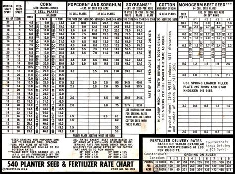 Corn Seed Chart For 540 White Planter